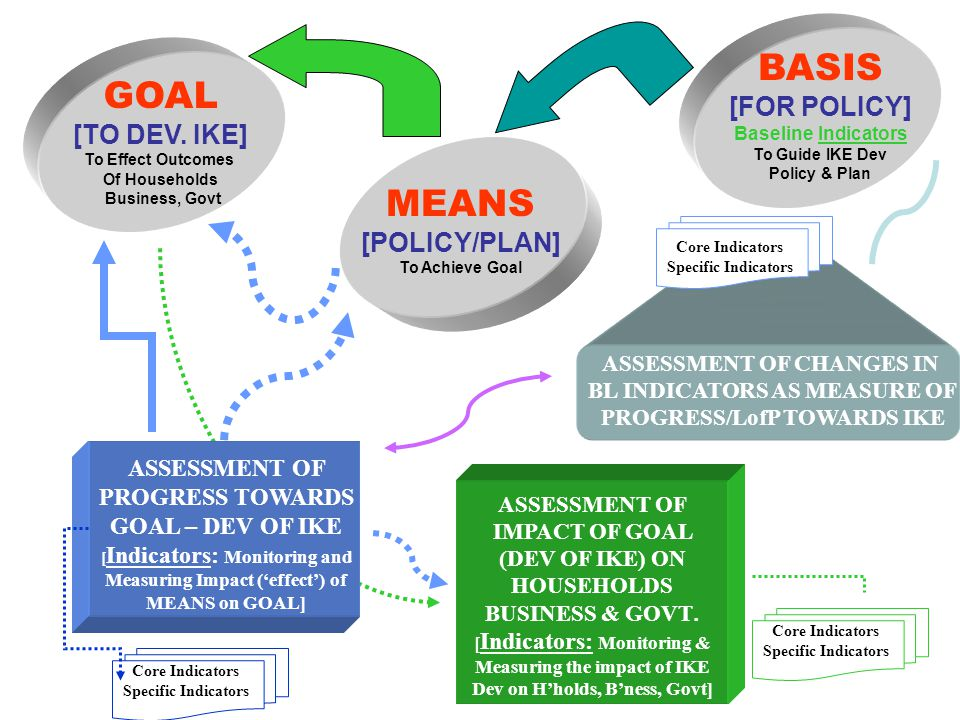 BASIS GOAL MEANS [FOR POLICY] [TO DEV. IKE] [POLICY/PLAN]